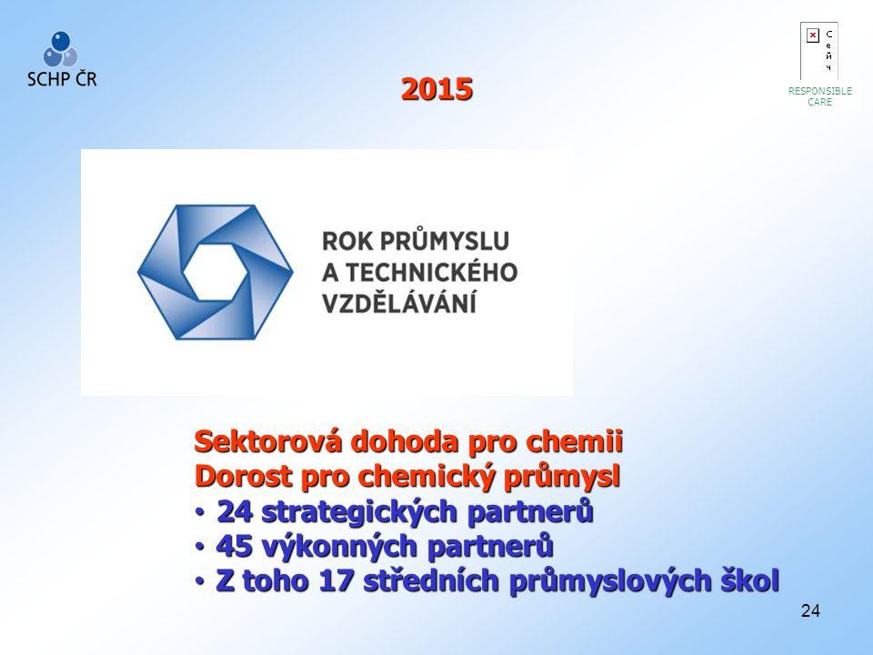24 RESPONSIBLE CARE 2015 2015 Sektorová dohoda pro chemii Dorost pro chemický průmysl 24 strategických partnerů 24 strategických partnerů 45 výkonných partnerů 45 výkonných partnerů Z toho 17 středních průmyslových škol Z toho 17 středních průmyslových škol