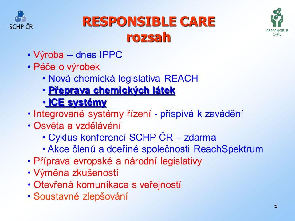 5 RESPONSIBLE CARE RESPONSIBLE CARE rozsah Výroba – dnes IPPC Péče o výrobek Nová chemická legislativa REACH Přeprava chemických látek ICE systémy ICE systémy Integrované systémy řízení - přispívá k zavádění Osvěta a vzdělávání Cyklus konferencí SCHP ČR – zdarma Akce členů a dceřiné společnosti ReachSpektrum Příprava evropské a národní legislativy Výměna zkušeností Otevřená komunikace s veřejností Soustavné zlepšování