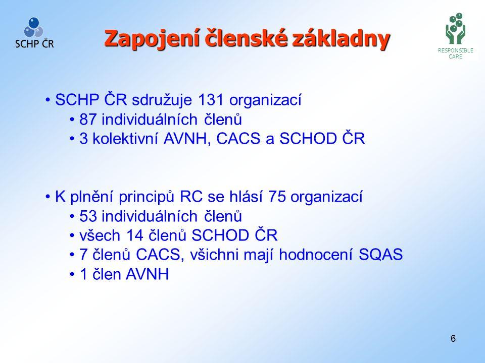 6 RESPONSIBLE CARE Zapojení členské základny SCHP ČR sdružuje 131 organizací 87 individuálních členů 3 kolektivní AVNH, CACS a SCHOD ČR K plnění princ