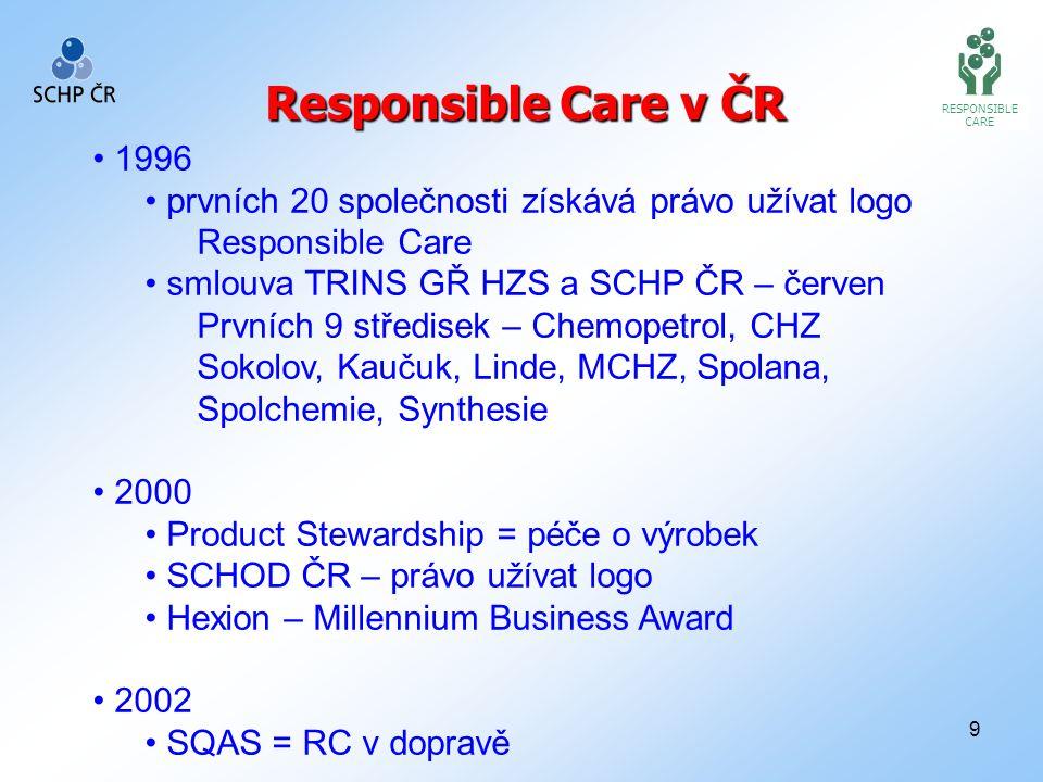 9 RESPONSIBLE CARE Responsible Care v ČR 1996 prvních 20 společnosti získává právo užívat logo Responsible Care smlouva TRINS GŘ HZS a SCHP ČR – červen Prvních 9 středisek – Chemopetrol, CHZ Sokolov, Kaučuk, Linde, MCHZ, Spolana, Spolchemie, Synthesie 2000 Product Stewardship = péče o výrobek SCHOD ČR – právo užívat logo Hexion – Millennium Business Award 2002 SQAS = RC v dopravě
