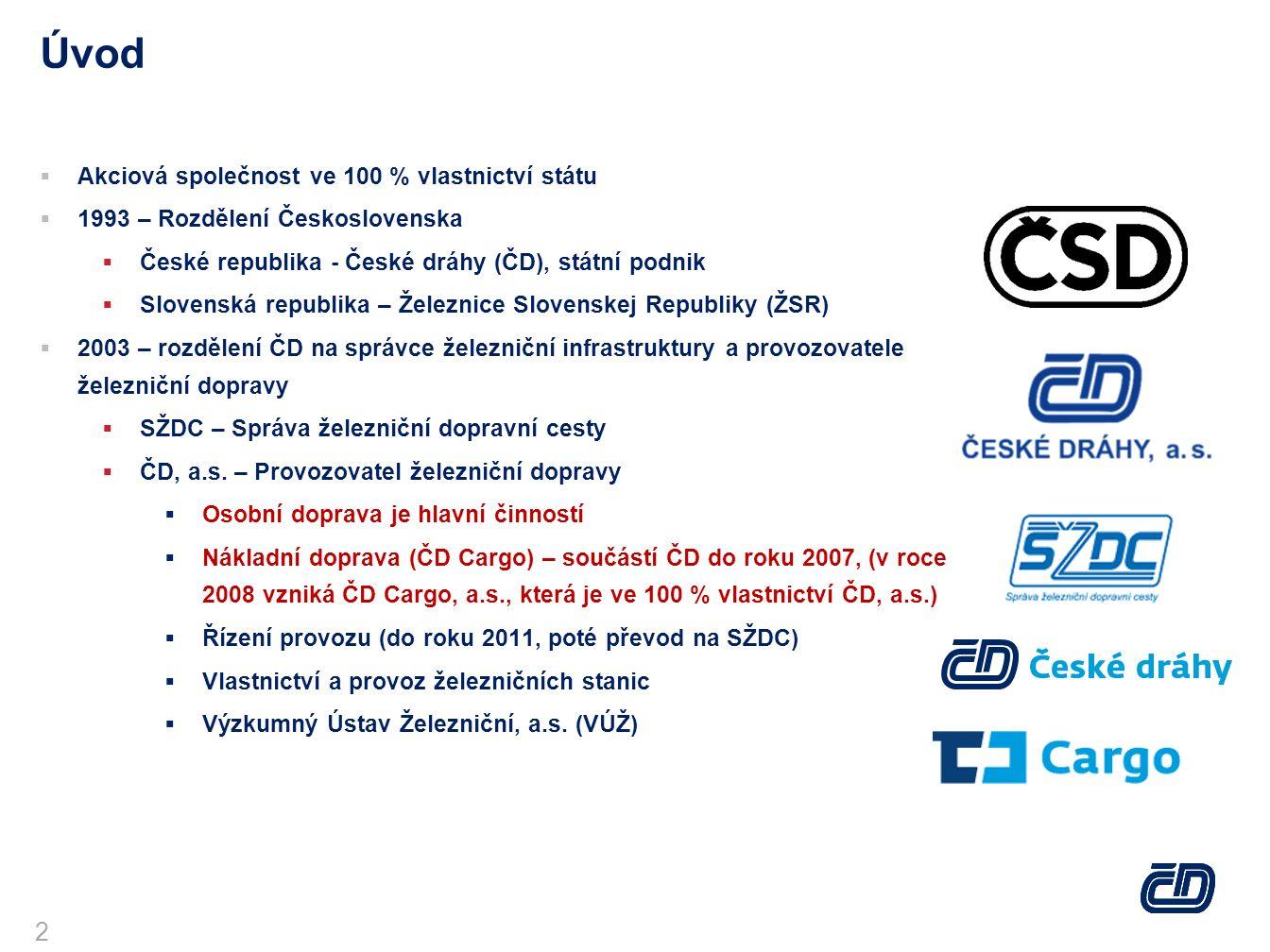Hlavní činnosti Skupiny ČD Osobní doprava 170,1 mil.