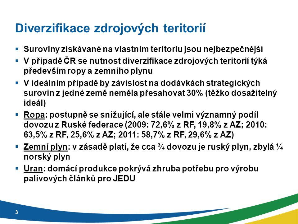 Diverzifikace zdrojových teritorií  Suroviny získávané na vlastním teritoriu jsou nejbezpečnější  V případě ČR se nutnost diverzifikace zdrojových teritorií týká především ropy a zemního plynu  V ideálním případě by závislost na dodávkách strategických surovin z jedné země neměla přesahovat 30% (těžko dosažitelný ideál)  Ropa: postupně se snižující, ale stále velmi významný podíl dovozu z Ruské federace (2009: 72,6% z RF, 19,8% z AZ; 2010: 63,5% z RF, 25,6% z AZ; 2011: 58,7% z RF, 29,6% z AZ)  Zemní plyn: v zásadě platí, že cca ¾ dovozu je ruský plyn, zbylá ¼ norský plyn  Uran: domácí produkce pokrývá zhruba potřebu pro výrobu palivových článků pro JEDU 3