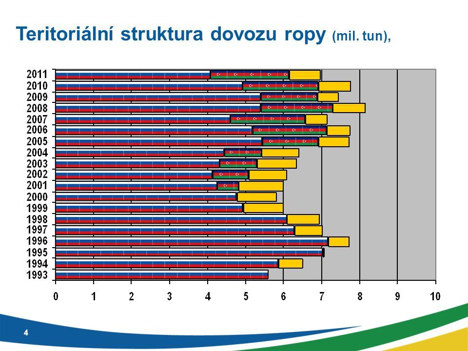 4 Teritoriální struktura dovozu ropy (mil. tun),
