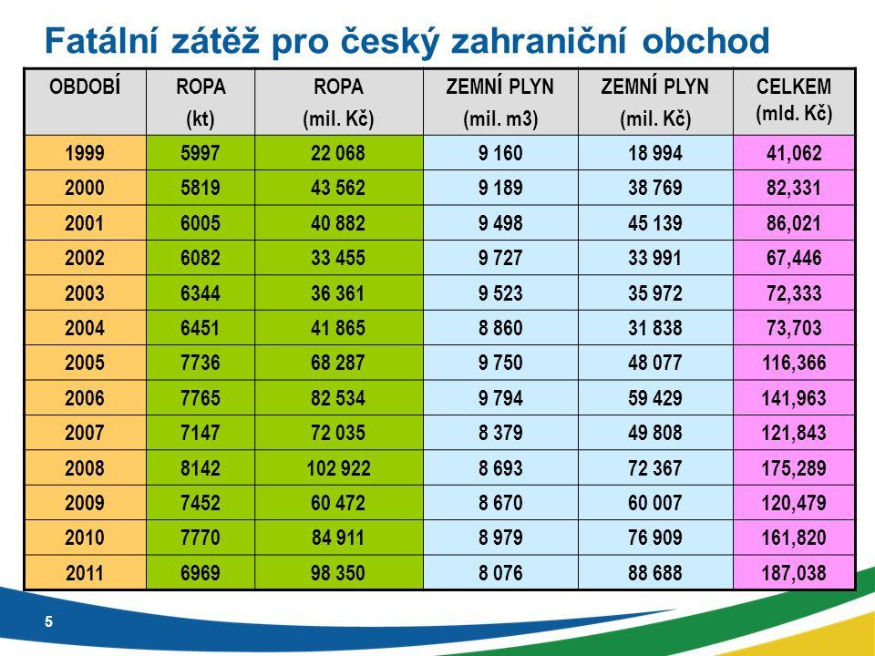 Fatální zátěž pro český zahraniční obchod 5 OBDOB Í ROPA (kt) ROPA (mil.