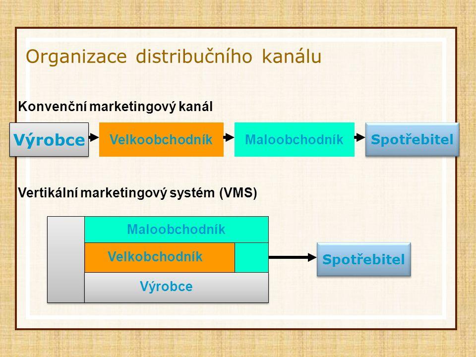 Organizace distribučního kanálu Výrobce VelkoobchodníkMaloobchodník Spotřebitel Konvenční marketingový kanál Maloobchodník Velkobchodník Výrobce Spotř