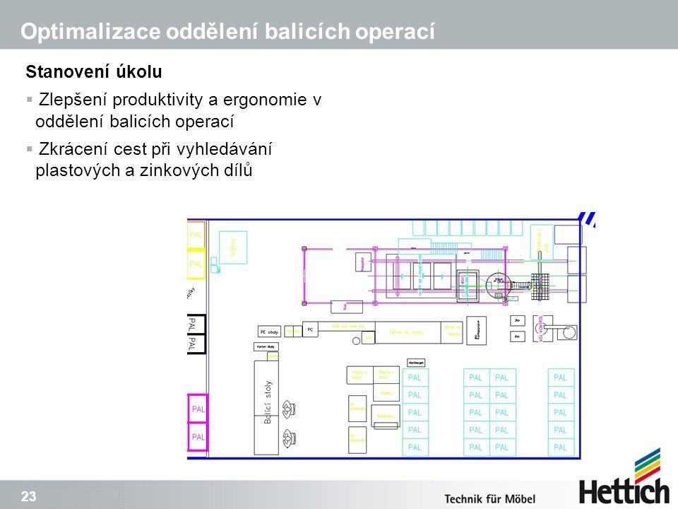 23 Optimalizace oddělení balicích operací Stanovení úkolu  Zlepšení produktivity a ergonomie v oddělení balicích operací  Zkrácení cest při vyhledávání plastových a zinkových dílů
