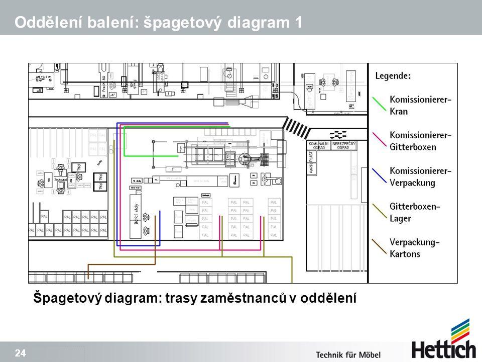 24 Oddělení balení: špagetový diagram 1 Špagetový diagram: trasy zaměstnanců v oddělení
