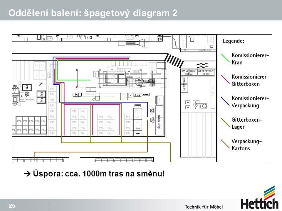 25 Oddělení balení: špagetový diagram 2  Úspora: cca. 1000m tras na směnu!