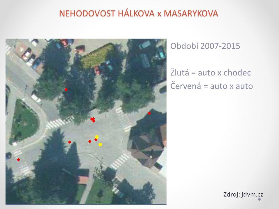Období 2007-2015 Žlutá = auto x chodec Červená = auto x auto NEHODOVOST HÁLKOVA x MASARYKOVA Zdroj: jdvm.cz