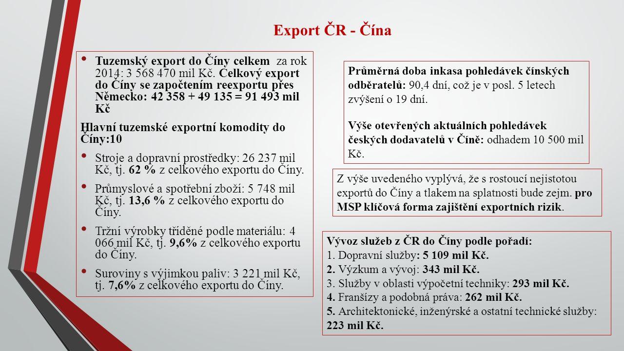 Export ČR - Čína Tuzemský export do Číny celkem za rok 2014: 3 568 470 mil Kč.