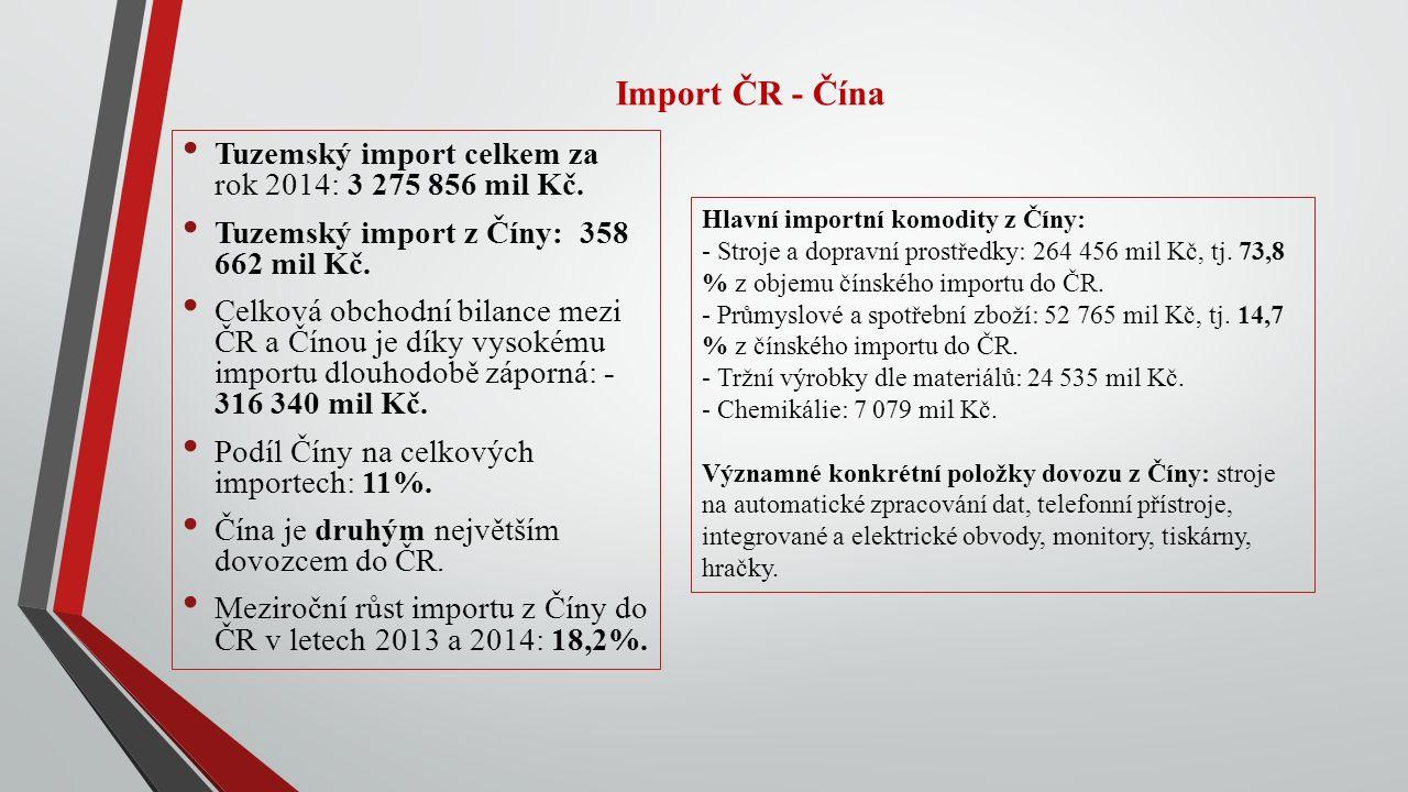 Import ČR - Čína Tuzemský import celkem za rok 2014: 3 275 856 mil Kč.