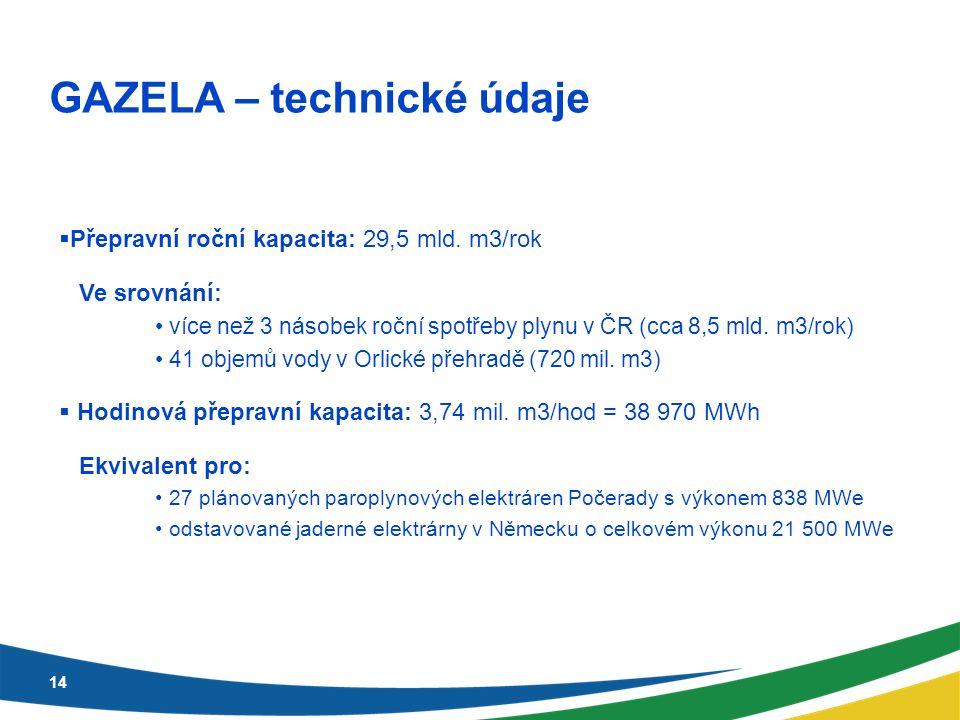 GAZELA – technické údaje 14  Přepravní roční kapacita: 29,5 mld.