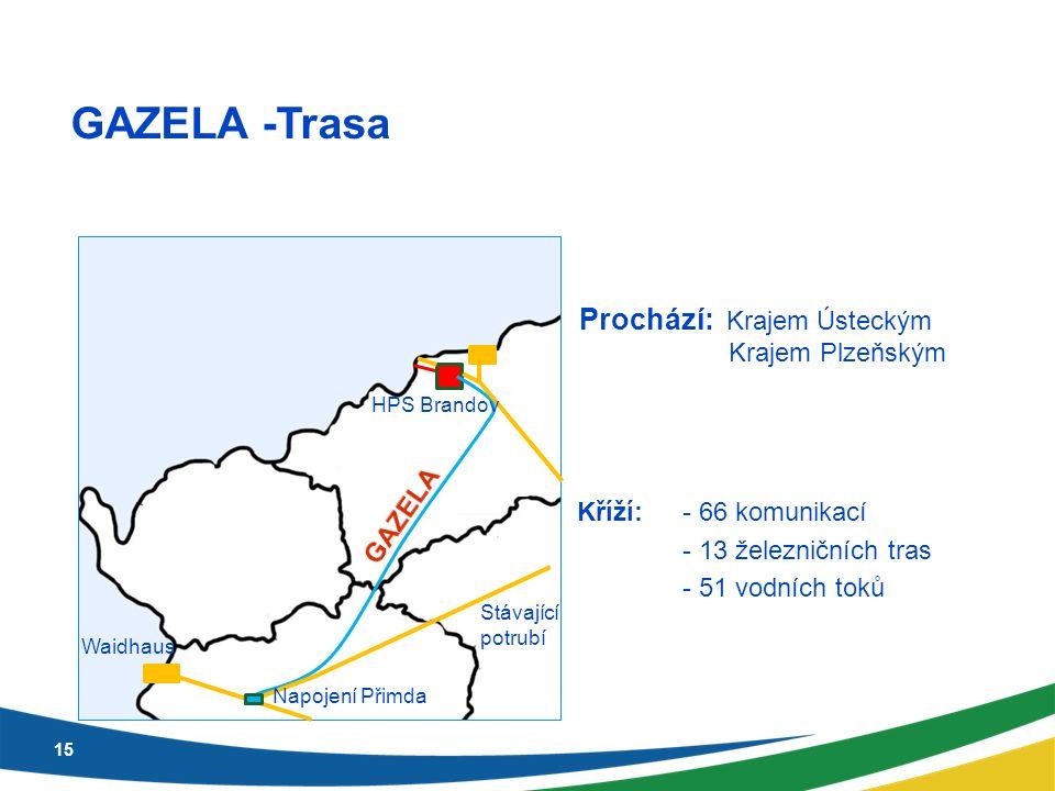 15 GAZELA -Trasa Kříží:- 66 komunikací - 13 železničních tras - 51 vodních toků Prochází: Krajem Ústeckým Krajem Plzeňským Napojení Přimda HPS Brandov Stávající potrubí Waidhaus