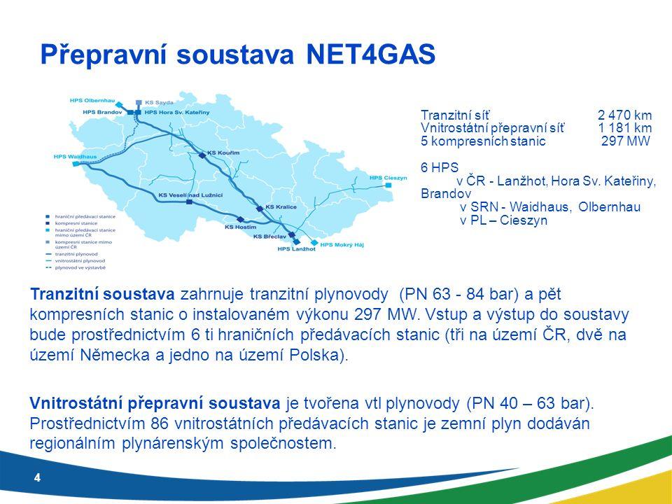 Přepravní soustava NET4GAS 4 Tranzitní soustava zahrnuje tranzitní plynovody (PN 63 - 84 bar) a pět kompresních stanic o instalovaném výkonu 297 MW.