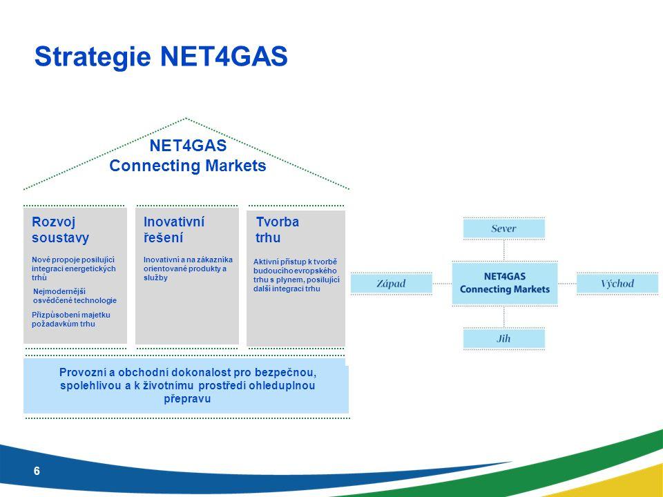 Strategie NET4GAS NET4GAS Connecting Markets Rozvoj soustavy Nové propoje posilující integraci energetických trhů Nejmodernější osvědčené technologie Inovativní a na zákazníka orientované produkty a služby Aktivní přístup k tvorbě budoucího evropského trhu s plynem, posilující další integraci trhu Inovativní řešení Tvorba trhu Provozní a obchodní dokonalost pro bezpečnou, spolehlivou a k životnímu prostředí ohleduplnou přepravu Přizpůsobení majetku požadavkům trhu 6
