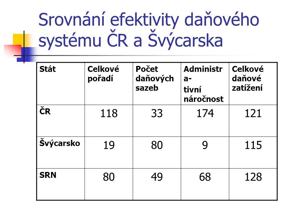 Srovnání efektivity daňového systému ČR a Švýcarska StátCelkové pořadí Počet daňových sazeb Administr a- tivní náročnost Celkové daňové zatížení ČR 11833174121 Švýcarsko 19809115 SRN 804968128