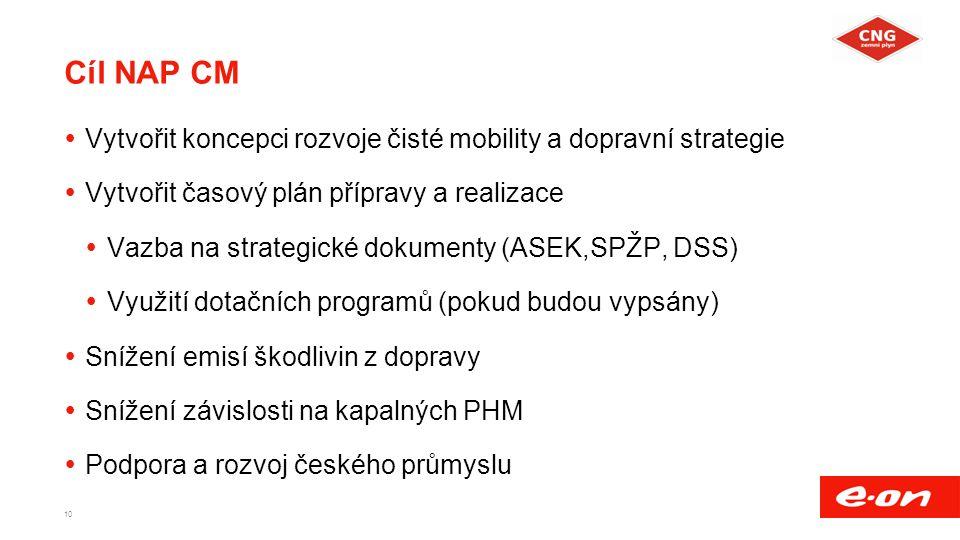 Cíl NAP CM  Vytvořit koncepci rozvoje čisté mobility a dopravní strategie  Vytvořit časový plán přípravy a realizace  Vazba na strategické dokumenty (ASEK,SPŽP, DSS)  Využití dotačních programů (pokud budou vypsány)  Snížení emisí škodlivin z dopravy  Snížení závislosti na kapalných PHM  Podpora a rozvoj českého průmyslu 10