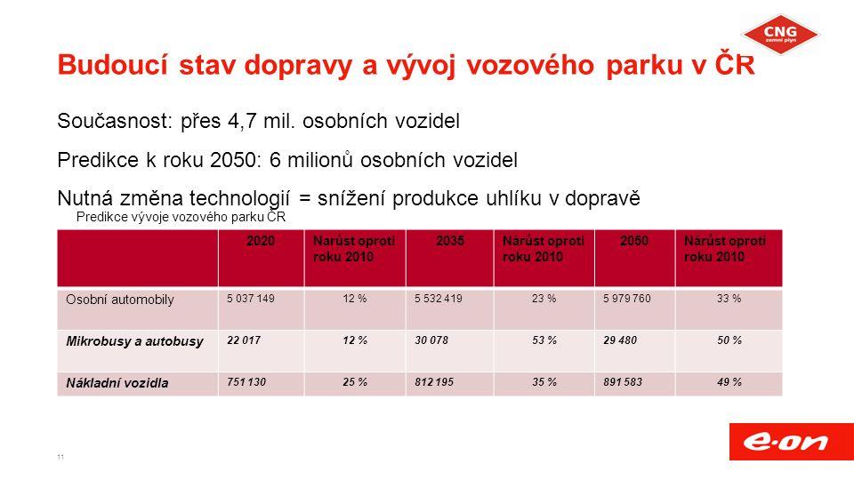 Budoucí stav dopravy a vývoj vozového parku v ČR Současnost: přes 4,7 mil. osobních vozidel Predikce k roku 2050: 6 milionů osobních vozidel Nutná změ