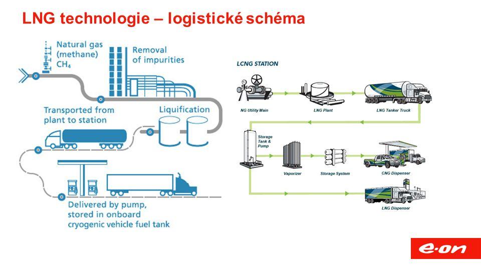 LNG technologie – logistické schéma