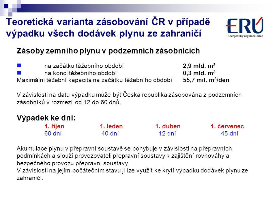 Teoretická varianta zásobování ČR v případě výpadku všech dodávek plynu ze zahraničí Zásoby zemního plynu v podzemních zásobnících na začátku těžebního období2,9 mld.