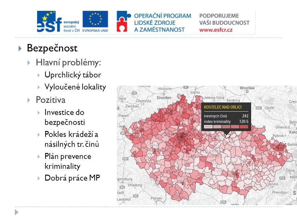 Bezpečnost  Hlavní problémy:  Uprchlický tábor  Vyloučené lokality  Pozitiva  Investice do bezpečnosti  Pokles krádeží a násilných tr. činů 