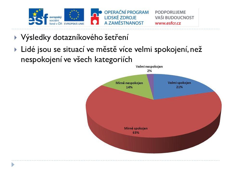  Výsledky dotazníkového šetření  Lidé jsou se situací ve městě více velmi spokojení, než nespokojení ve všech kategoriích