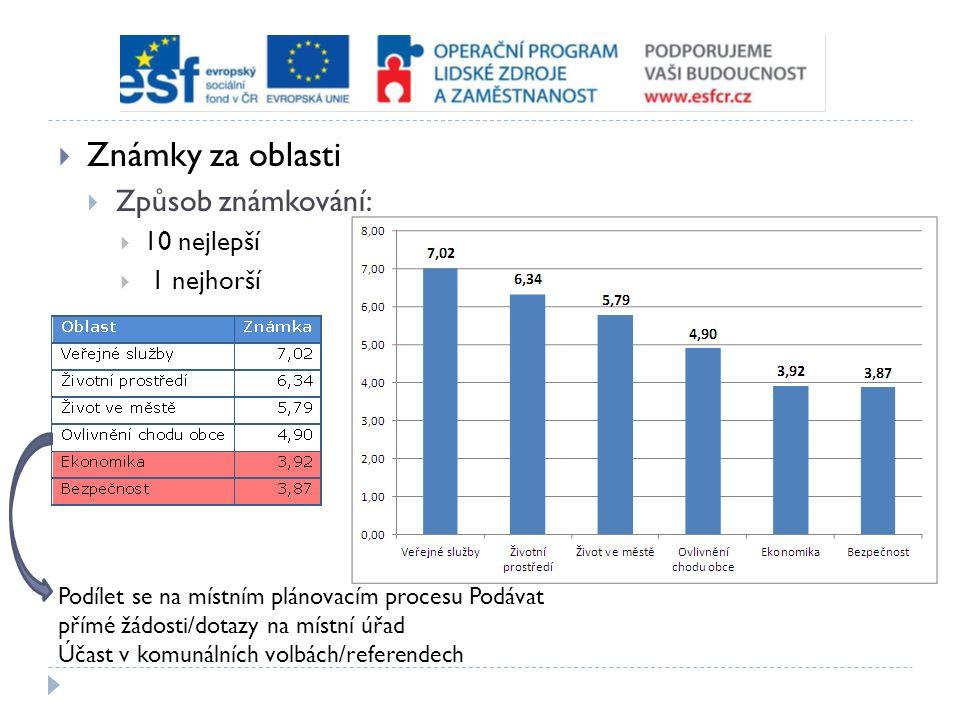  Známky za oblasti  Způsob známkování:  10 nejlepší  1 nejhorší Podílet se na místním plánovacím procesu Podávat přímé žádosti/dotazy na místní úřad Účast v komunálních volbách/referendech