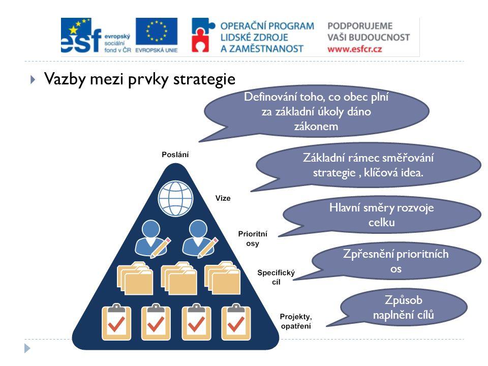  Vazby mezi prvky strategie Definování toho, co obec plní za základní úkoly dáno zákonem Základní rámec směřování strategie, klíčová idea. Hlavní smě