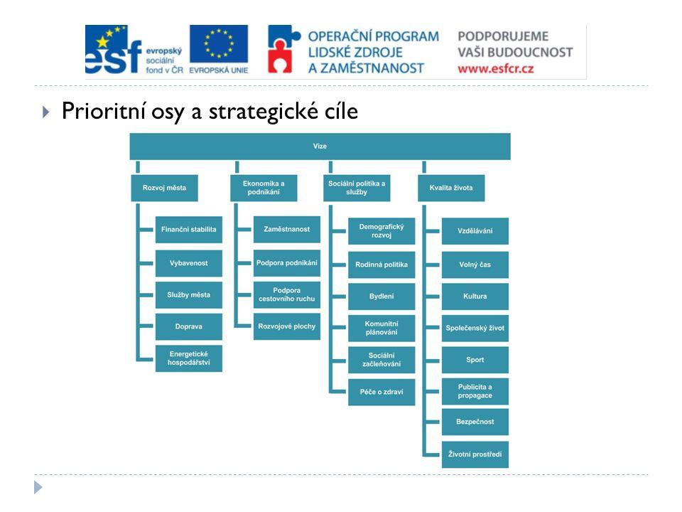  Prioritní osy a strategické cíle