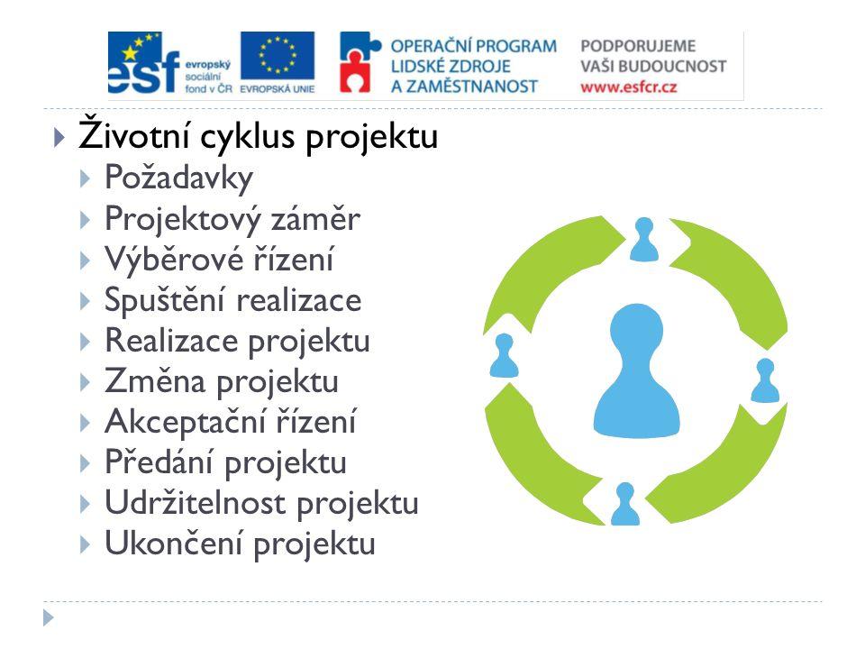  Životní cyklus projektu  Požadavky  Projektový záměr  Výběrové řízení  Spuštění realizace  Realizace projektu  Změna projektu  Akceptační řízení  Předání projektu  Udržitelnost projektu  Ukončení projektu