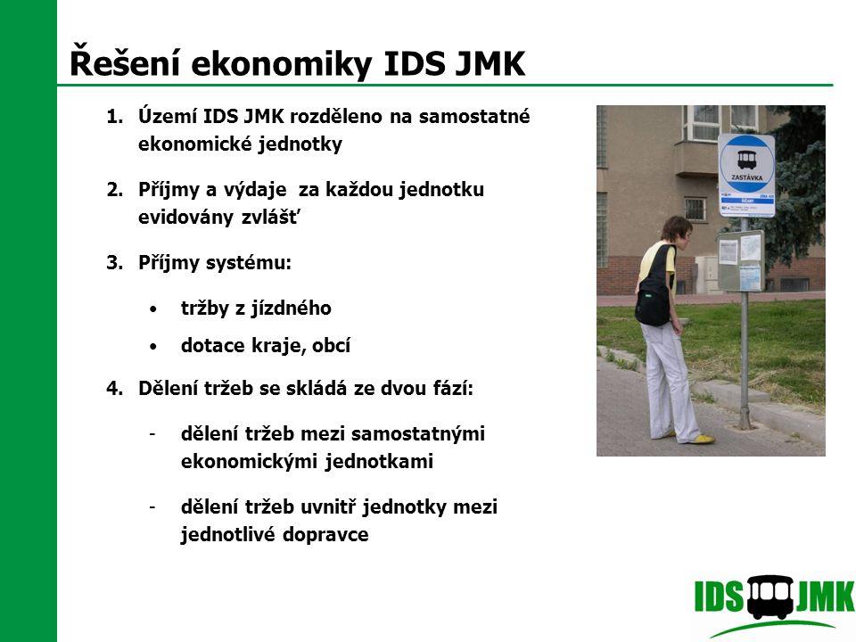 Řešení ekonomiky IDS JMK 1.Území IDS JMK rozděleno na samostatné ekonomické jednotky 2.Příjmy a výdaje za každou jednotku evidovány zvlášť 3.Příjmy sy
