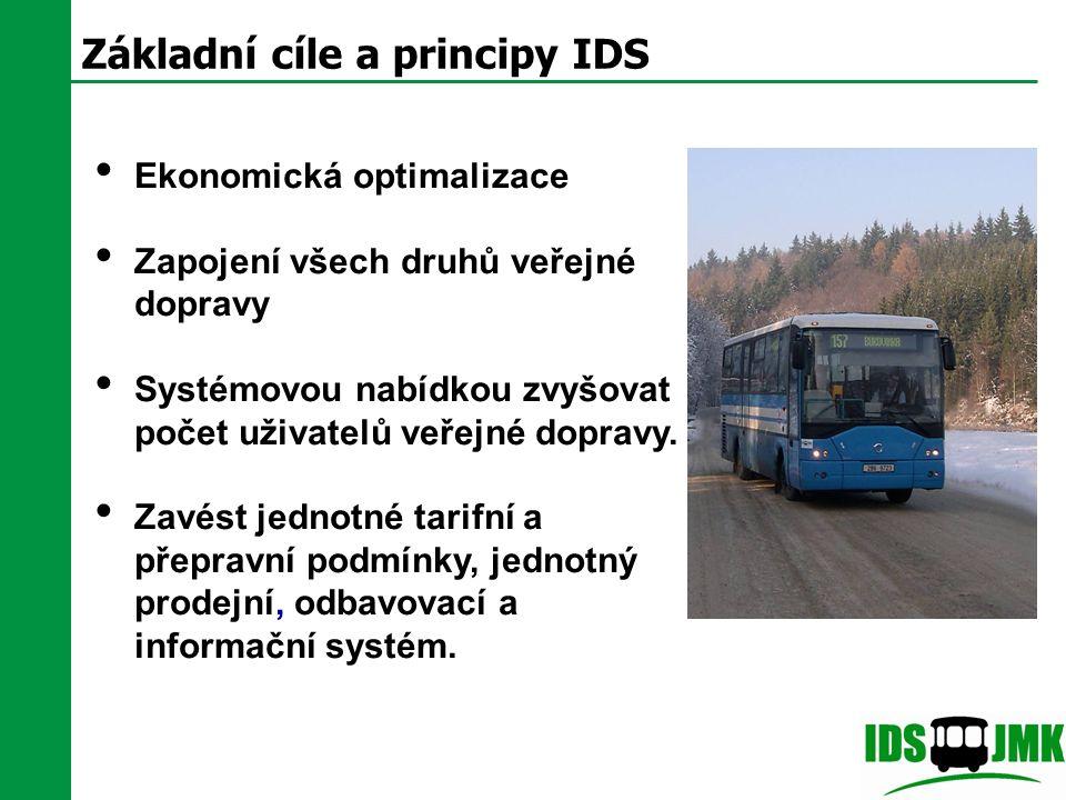 Základní cíle a principy IDS Ekonomická optimalizace Zapojení všech druhů veřejné dopravy Systémovou nabídkou zvyšovat počet uživatelů veřejné dopravy.