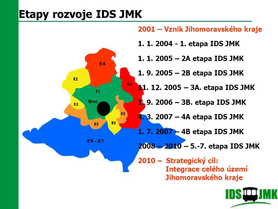Etapy rozvoje IDS JMK E4 E5 – E7 2001 – Vznik Jihomoravského kraje 1. 1. 2004 - 1. etapa IDS JMK 1. 1. 2005 – 2A etapa IDS JMK 1. 9. 2005 – 2B etapa I