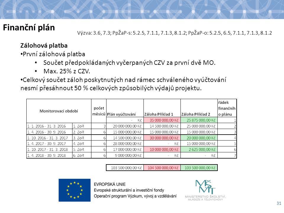 Finanční plán 31 Zálohová platba První zálohová platba Součet předpokládaných vyčerpaných CZV za první dvě MO.