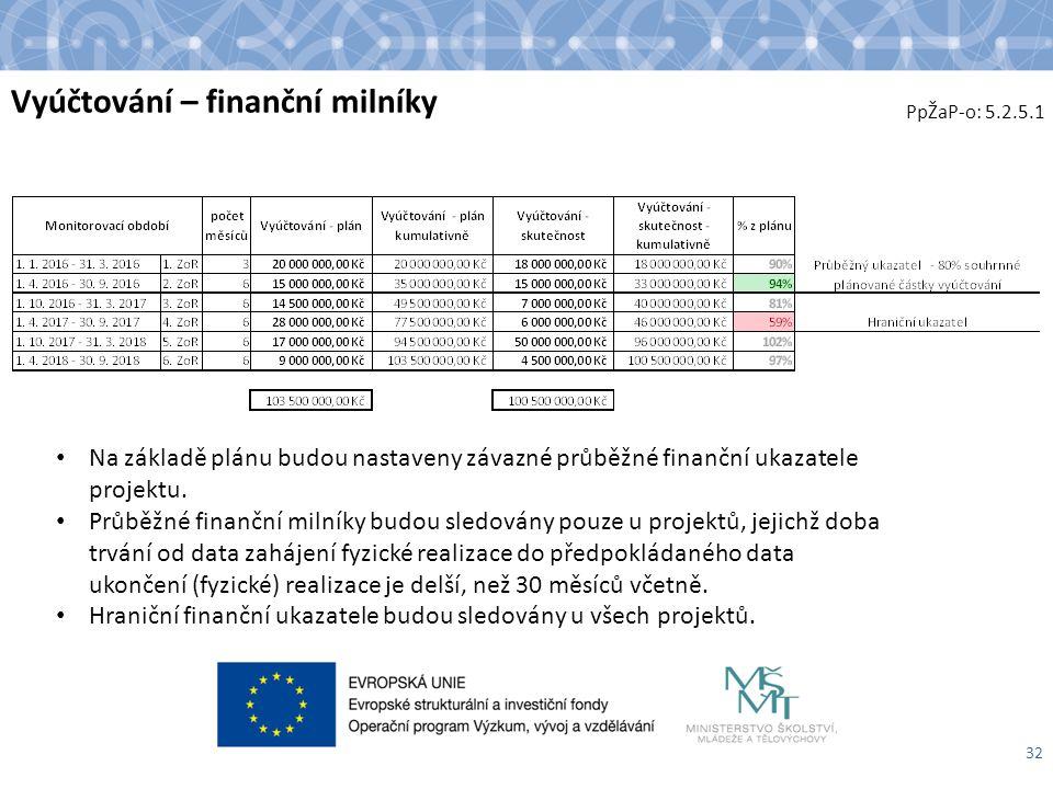 Vyúčtování – finanční milníky 32 PpŽaP-o: 5.2.5.1 Na základě plánu budou nastaveny závazné průběžné finanční ukazatele projektu.