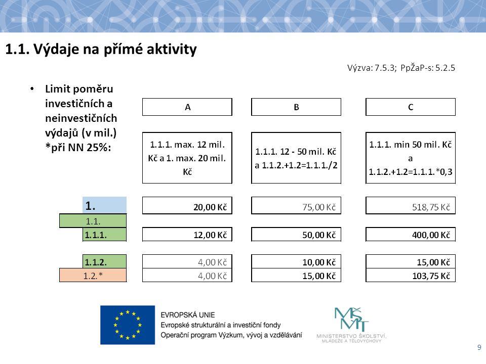 9 Limit poměru investičních a neinvestičních výdajů (v mil.) *při NN 25%: Výzva: 7.5.3; PpŽaP-s: 5.2.5