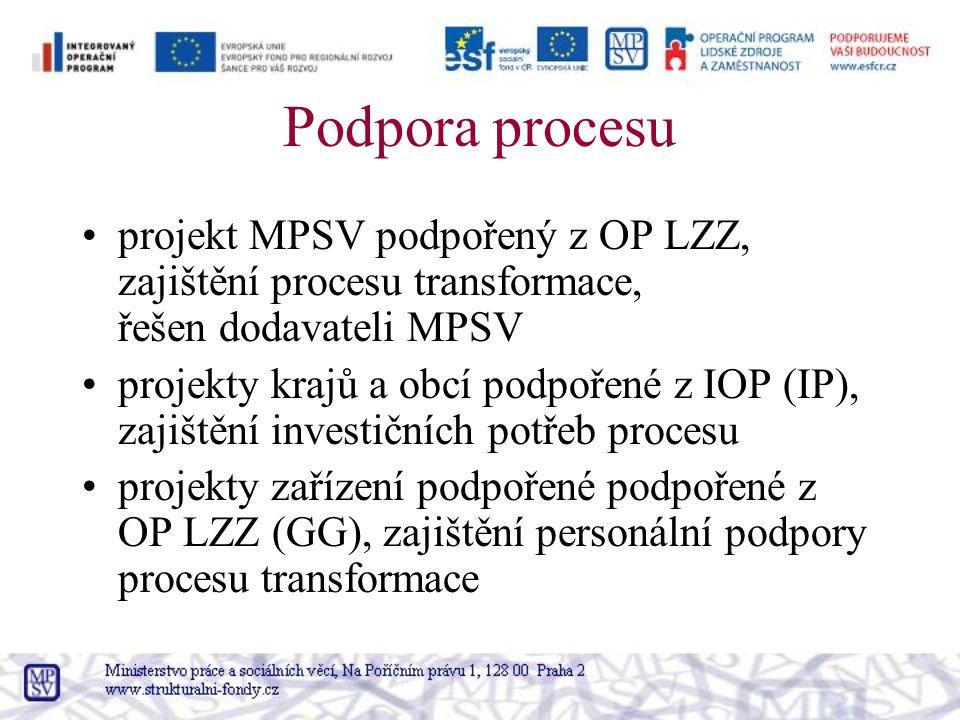 Podpora procesu projekt MPSV podpořený z OP LZZ, zajištění procesu transformace, řešen dodavateli MPSV projekty krajů a obcí podpořené z IOP (IP), zajištění investičních potřeb procesu projekty zařízení podpořené podpořené z OP LZZ (GG), zajištění personální podpory procesu transformace