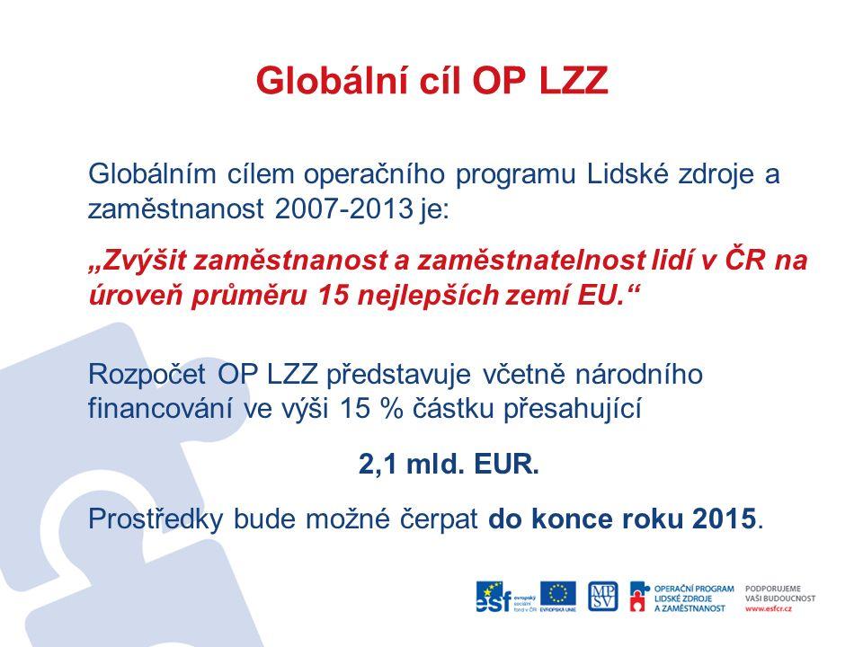 Prioritní osy OP LZZ Rozdělení prostředků na prioritní osy  Adaptabilita29 %  Aktivní politiky trhu práce33 %  Sociální integrace a rovné příležitosti22 %  Veřejná správa a veřejné služby10 %  Mezinárodní spolupráce2 %  Technická pomoc4 %