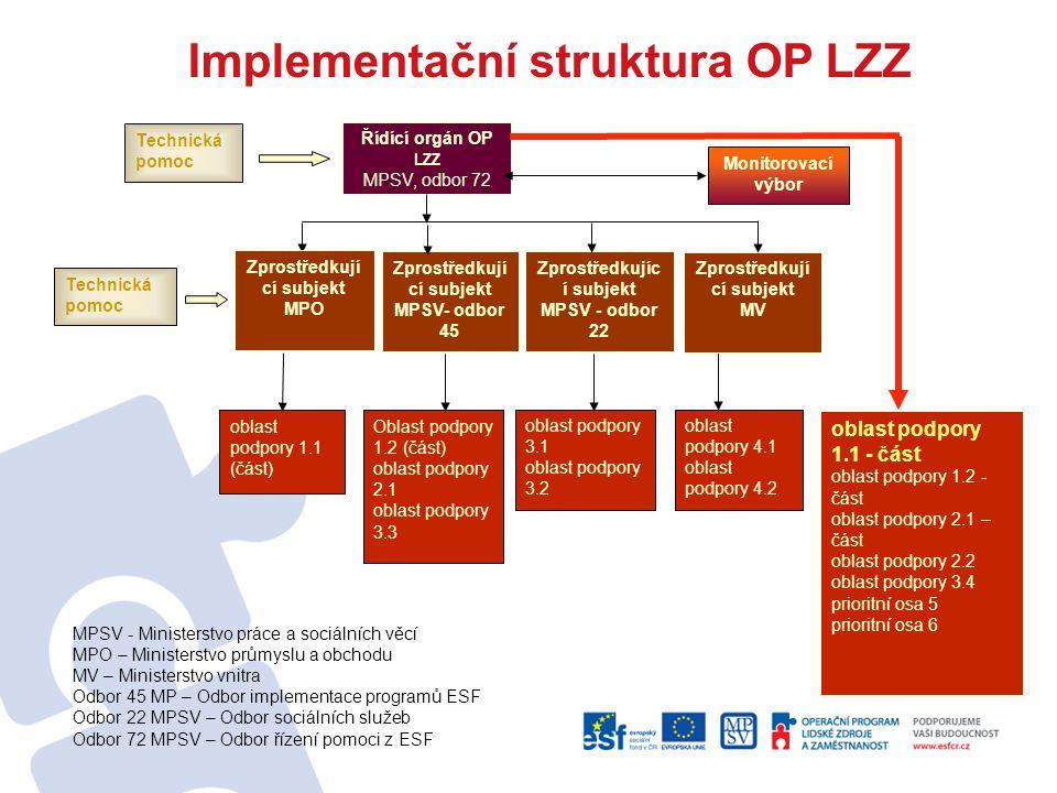 """Příprava projektové žádosti Základní strategické dokumenty – Operační program LZZ, Prováděcí dokument OP LZZ Výzva – kontrola způsobilosti realizace projektu v OP LZZ – oprávnění žadatelé a podporované činnosti Příručky pro žadatele a příjemce – """"Desatero – D1-D10 Kontaktní osoba – uvedená ve výzvě, možnost konzultací Vyplnění žádosti o finanční podporu v Benefit7 Semináře pro žadatele"""