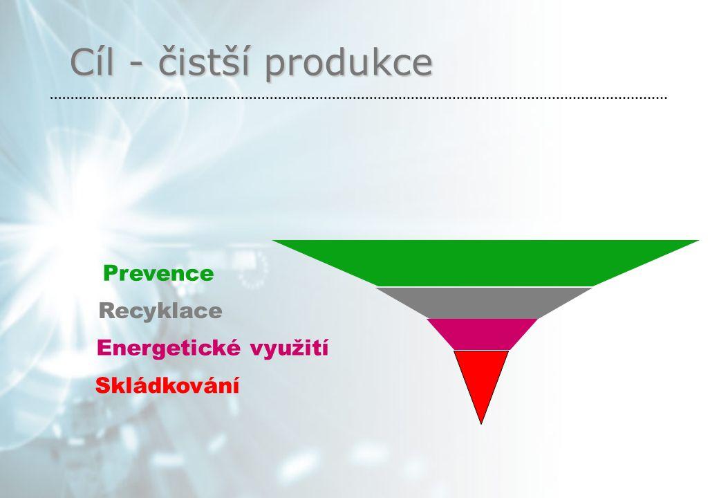 Cíl - čistší produkce Skládkování Energetické využití Recyklace Prevence