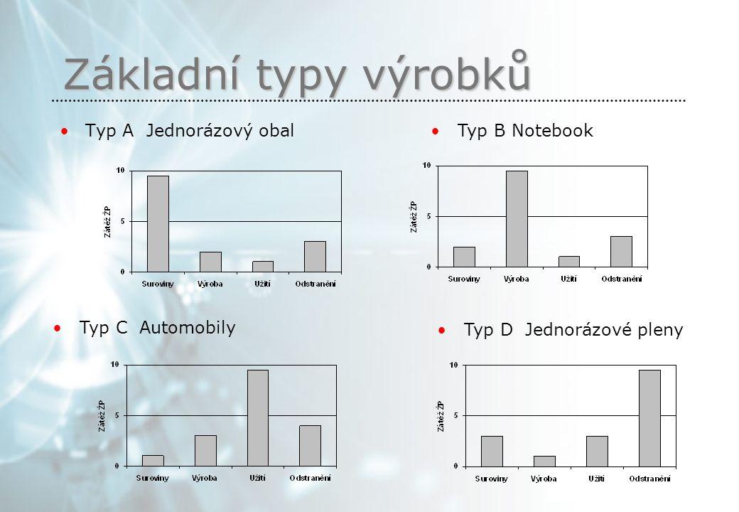 Základní typy výrobků Typ A Jednorázový obal Typ B Notebook Typ C Automobily Typ D Jednorázové pleny