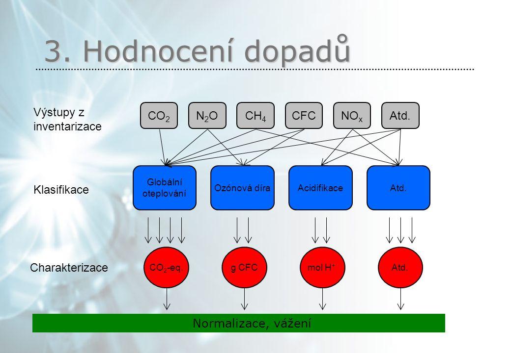 3. Hodnocení dopadů Výstupy z inventarizace Klasifikace Charakterizace Normalizace, vážení CO 2 NO x CH 4 CFCN2ON2OAtd. Globální oteplování Ozónová dí