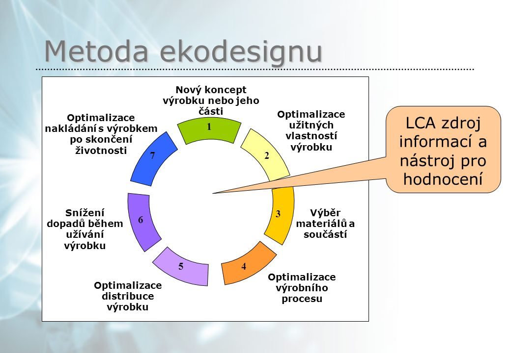 1 2 3 45 6 7 Nový koncept výrobku nebo jeho části Optimalizace užitných vlastností výrobku Výběr materiálů a součástí Optimalizace výrobního procesu Optimalizace distribuce výrobku Snížení dopadů během užívání výrobku Optimalizace nakládání s výrobkem po skončení životnosti Metoda ekodesignu LCA zdroj informací a nástroj pro hodnocení
