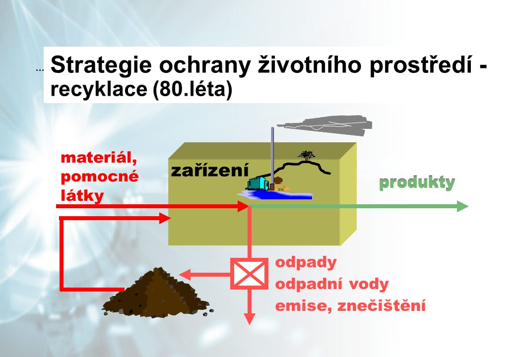 zařízení materiál, pomocné látky produkty odpady odpadní vody emise, znečištění Strategie ochrany životního prostředí - Strategie ochrany životního prostředí - rozptyl (60.léta) Strategie ochrany životního prostředí - koncové technologie (70.léta) Strategie ochrany životního prostředí - recyklace (80.léta)