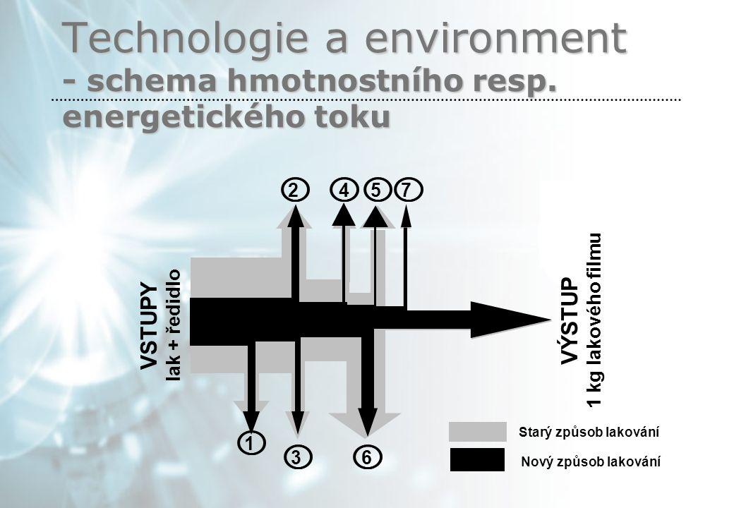 Technologie a environment - schema hmotnostního resp.