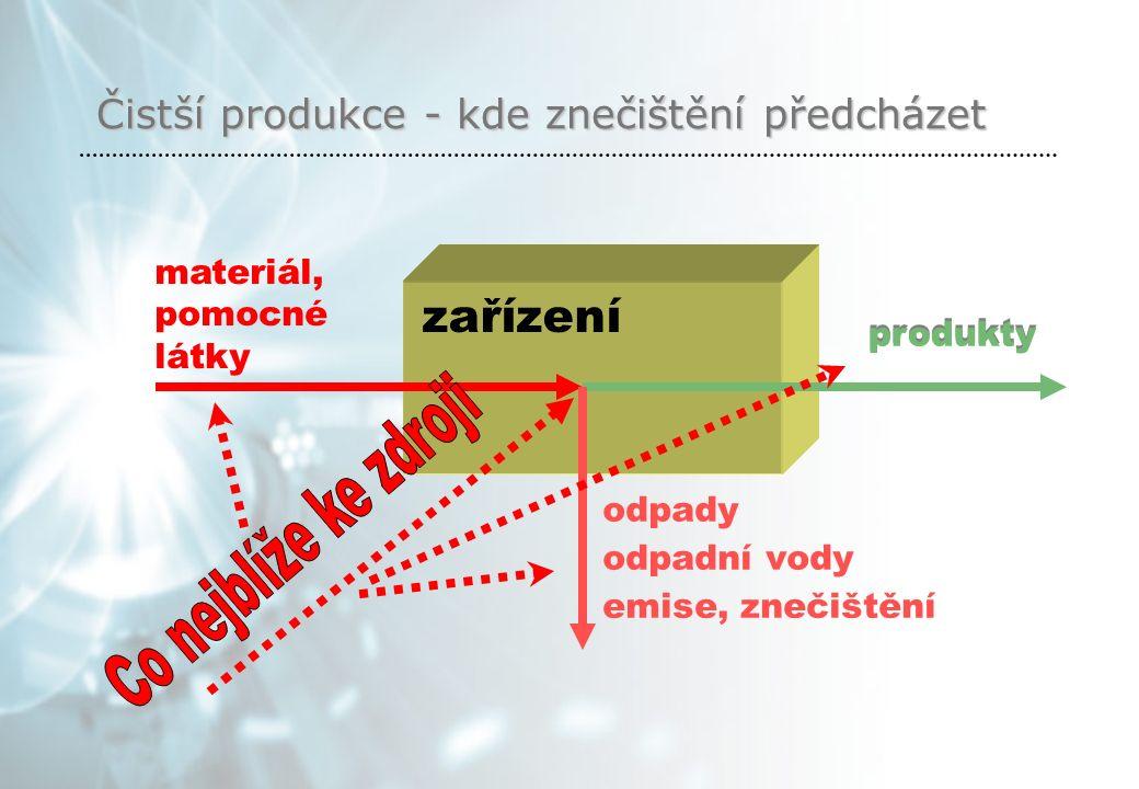 Čistší produkce - kde znečištění předcházet zařízení materiál, pomocné látky produkty odpady odpadní vody emise, znečištění