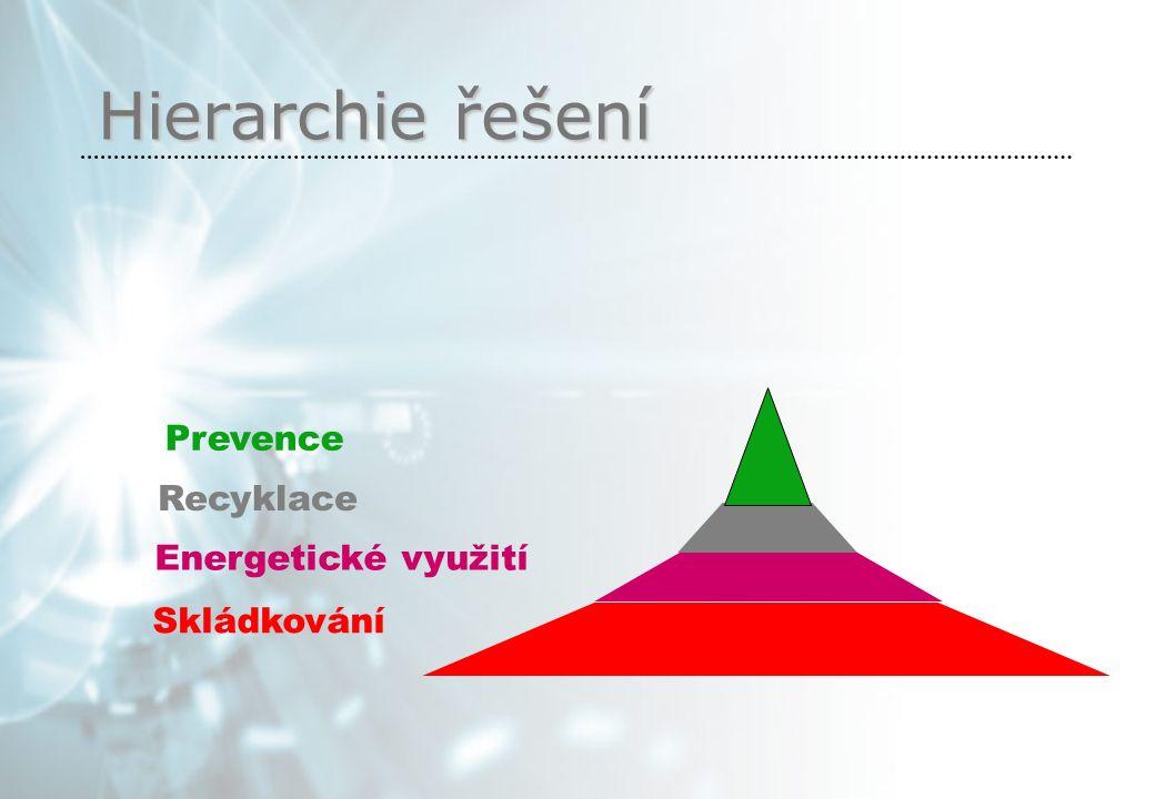 Hierarchie řešení Skládkování Energetické využití Recyklace Prevence
