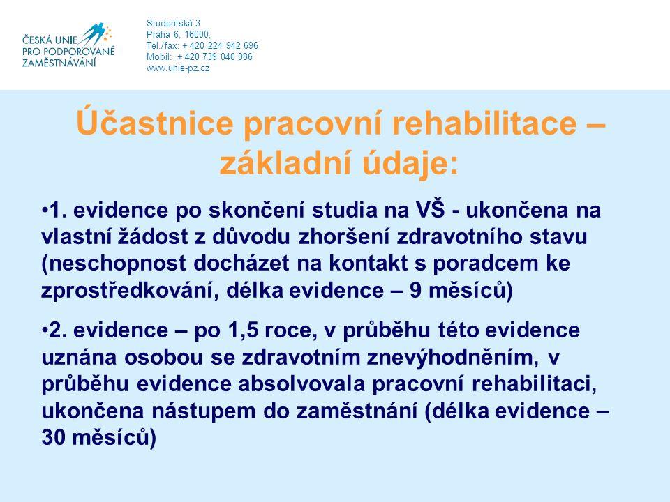 Účastnice pracovní rehabilitace – základní údaje: 1.