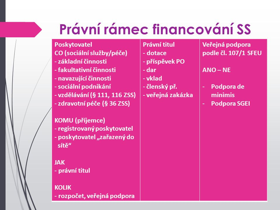 """Právní rámec financování SS Poskytovatel CO (sociální služby/péče) - základní činnosti - fakultativní činnosti - navazující činnosti - sociální podnikání - vzdělávání (§ 111, 116 ZSS) - zdravotní péče (§ 36 ZSS) KOMU (příjemce) - registrovaný poskytovatel - poskytovatel """"zařazený do sítě JAK - právní titul KOLIK - rozpočet, veřejná podpora Právní titul - dotace - příspěvek PO - dar - vklad - členský př."""