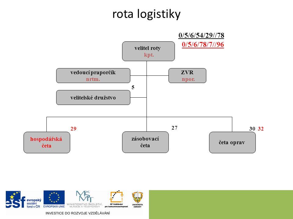 rota logistiky velitel roty kpt. hospodářská četa četa oprav ZVR npor.